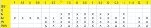 Size Run Chart